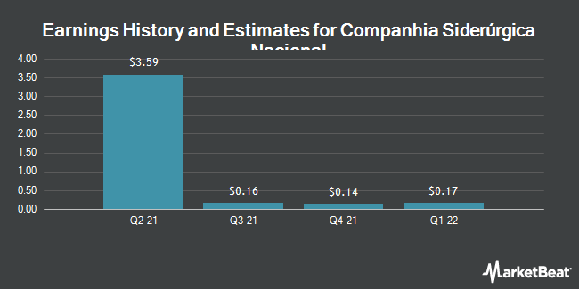 Earnings by Quarter for National Steel Company (NYSE:SID)