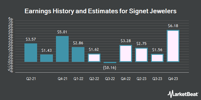 Earnings by Quarter for Signet Jewelers Limited (NYSE:SIG)