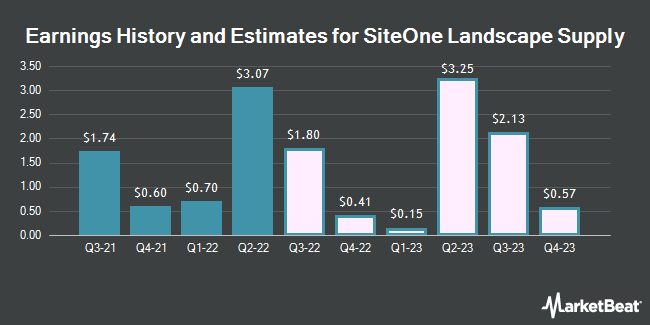 Earnings History and Estimates for SiteOne Landscape Supply (NYSE:SITE)