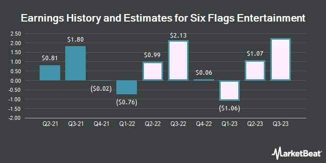 Earnings History and Estimates for Six Flags Entertainment (NYSE:SIX)