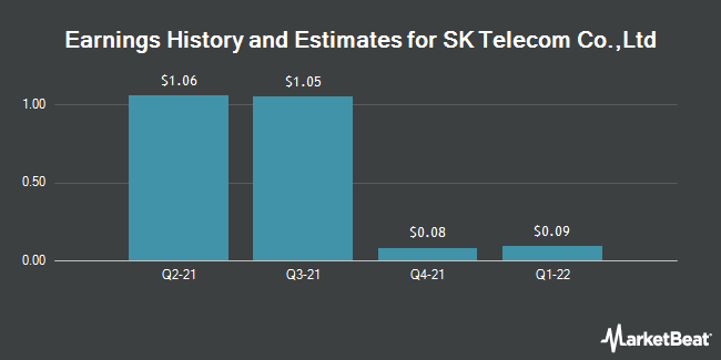 Earnings by Quarter for SK Telecom Co. (NYSE:SKM)
