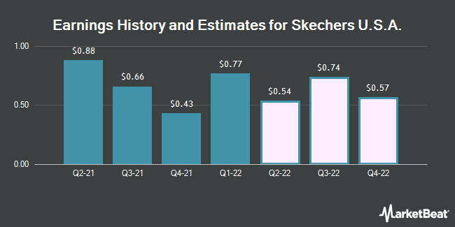 Earnings by Quarter for Skechers U.S.A. (NYSE:SKX)