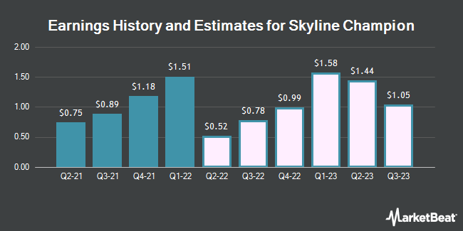 Earnings History and Estimates for Skyline Champion (NYSE:SKY)