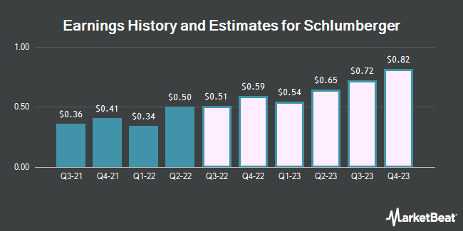 Earnings History and Estimates for Schlumberger (NYSE:SLB)