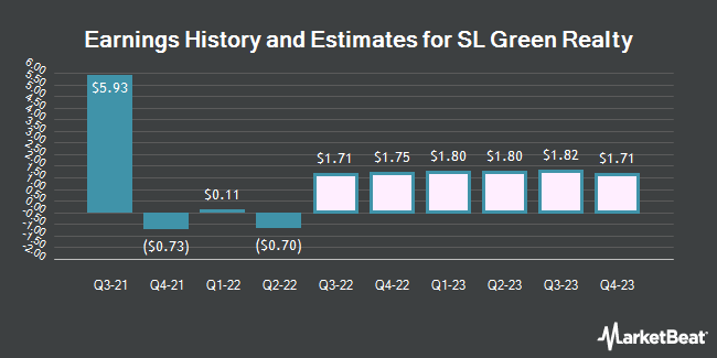 Earnings by Quarter for SL Green Realty Corp (NYSE:SLG)
