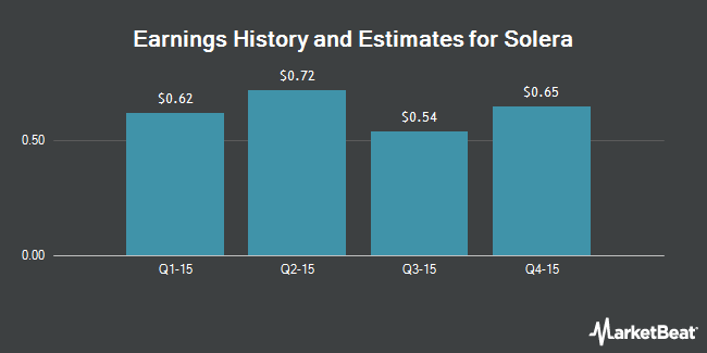 Earnings by Quarter for Solera Holdings (NYSE:SLH)
