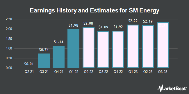 Earnings History and Estimates for SM Energy (NYSE:SM)