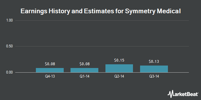 Earnings by Quarter for Symmetry Medical (NYSE:SMA)