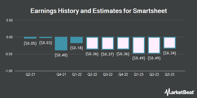Earnings History and Estimates for Smartsheet (NYSE:SMAR)
