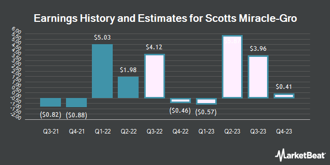 Earnings History and Estimates for Scotts Miracle-Gro (NYSE:SMG)