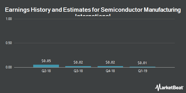 Earnings by Quarter for Semiconductor Manufacturing Int`l (NYSE:SMI)