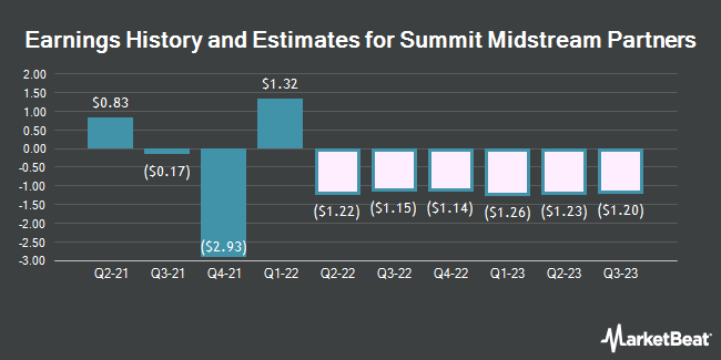 Earnings History and Estimates for Summit Midstream Partners (NYSE:SMLP)