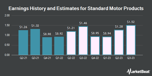 Earnings History and Estimates for Standard Motor Products (NYSE:SMP)