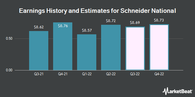 Earnings History and Estimates for Schneider National (NYSE:SNDR)
