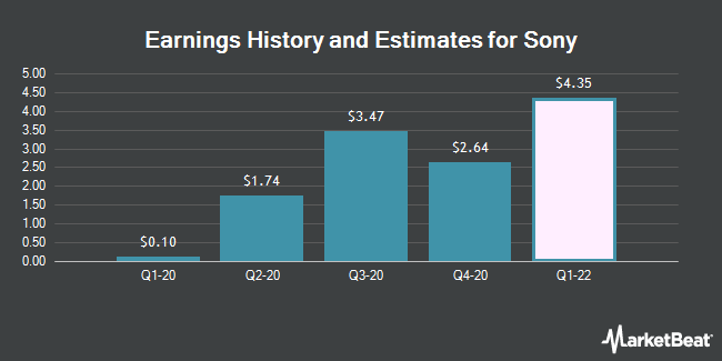 Earnings History and Estimates for Sony (NYSE:SNE)
