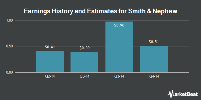 Earnings History and Estimates for Smith & Nephew (NYSE:SNN)