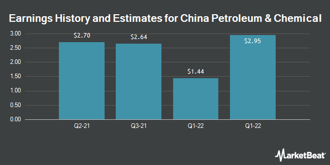 Earnings History and Estimates for China Petroleum & Chemical (NYSE:SNP)