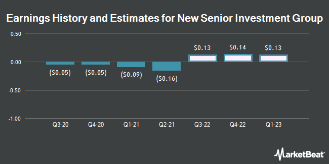 Earnings by Quarter for New Senior Investment Group (NYSE:SNR)