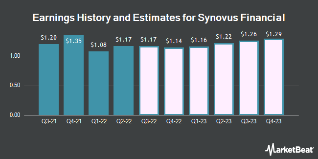 Earnings History and Estimates for Synovus Financial (NYSE:SNV)