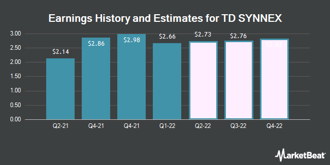 Earnings by Quarter for Synnex Corporation (NYSE:SNX)