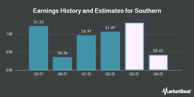 Earnings History and Estimates for The Southern (NYSE:SO)