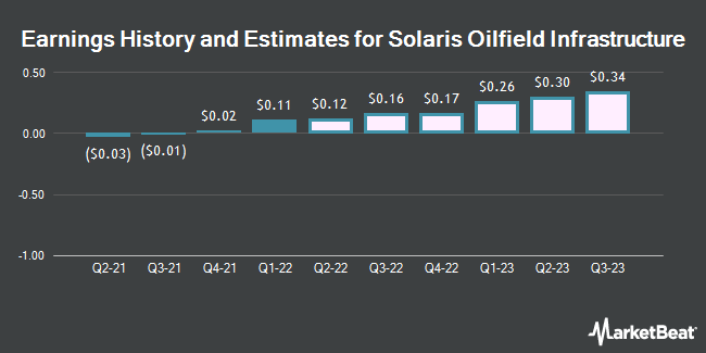 Earnings History and Estimates for Solaris Oilfield Infrastructure (NYSE:SOI)