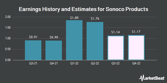 Earnings by Quarter for Sonoco Products Company (NYSE:SON)