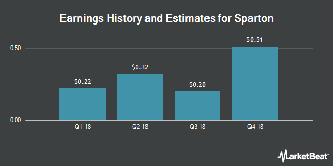 Earnings by Quarter for Sparton Corporation (NYSE:SPA)