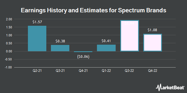 Earnings History and Estimates for Spectrum Brands (NYSE:SPB)