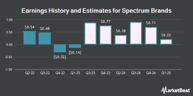 Earnings by Quarter for Spectrum Brands Holdings (NYSE:SPB)