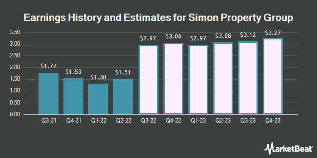 Earnings by Quarter for Simon Property Group (NYSE:SPG)