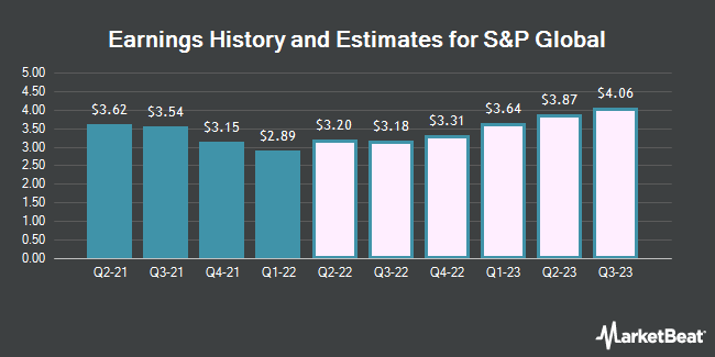 Earnings History and Estimates for S&P Global (NYSE:SPGI)