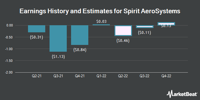 Earnings History and Estimates for Spirit AeroSystems (NYSE:SPR)