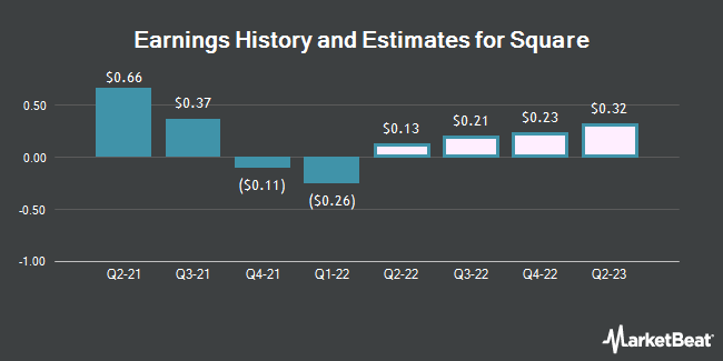 Earnings History and Estimates for Square (NYSE:SQ)