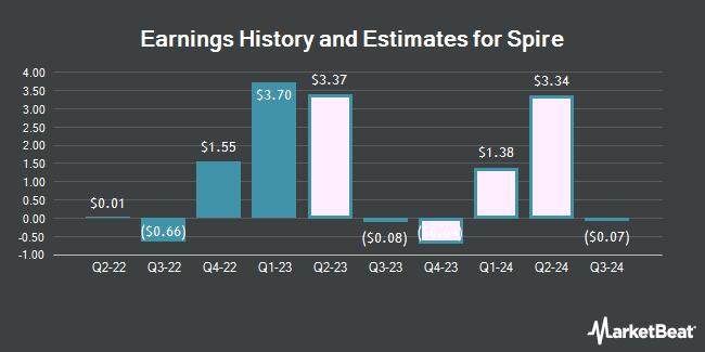 Earnings by Quarter for Spire (NYSE:SR)