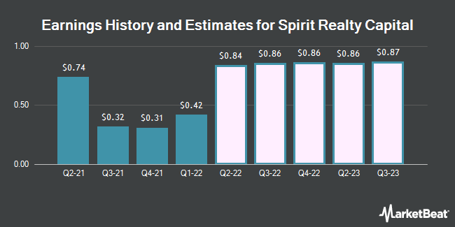 Earnings History and Estimates for Spirit Realty Capital (NYSE:SRC)