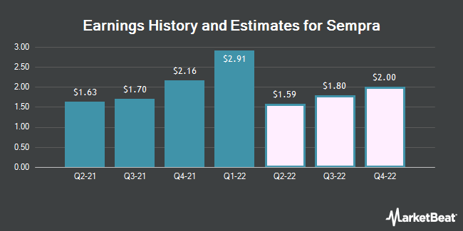 Earnings by Quarter for Sempra Energy (NYSE:SRE)