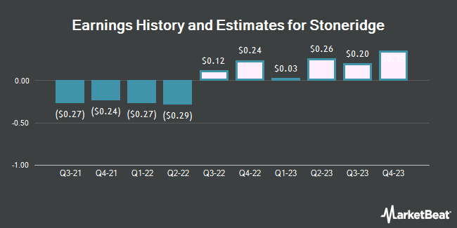 Earnings by Quarter for Stoneridge (NYSE:SRI)