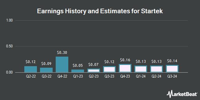 Earnings by Quarter for StarTek (NYSE:SRT)