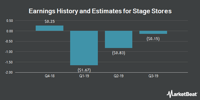Earnings by Quarter for Stage Stores (NYSE:SSI)