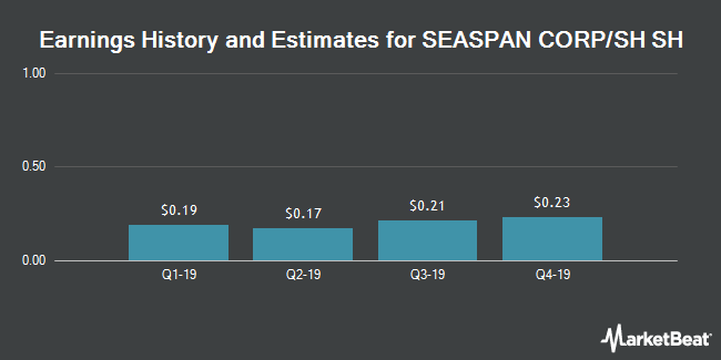 Earnings by Quarter for Seaspan (NYSE:SSW)