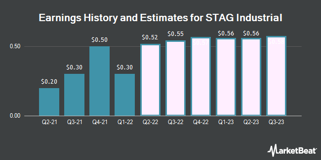Earnings by Quarter for Stag Industrial (NYSE:STAG)