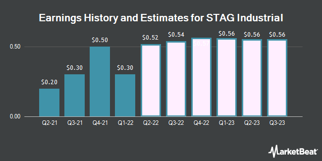 Earnings History and Estimates for Stag Industrial (NYSE:STAG)