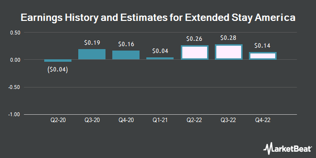 Earnings History and Estimates for Extended Stay America (NYSE:STAY)