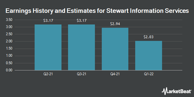 Earnings by Quarter for Stewart Information Services Corporation (NYSE:STC)