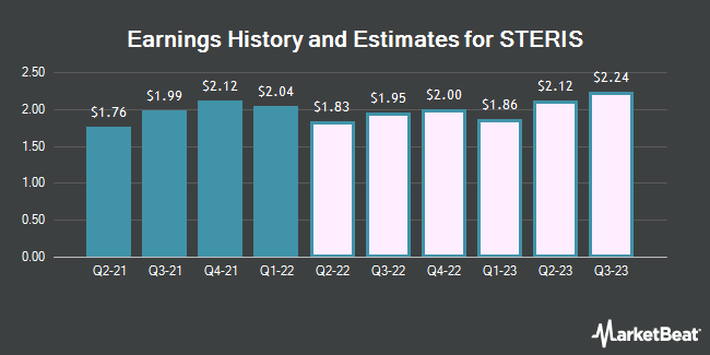 Earnings History and Estimates for Steris (NYSE:STE)