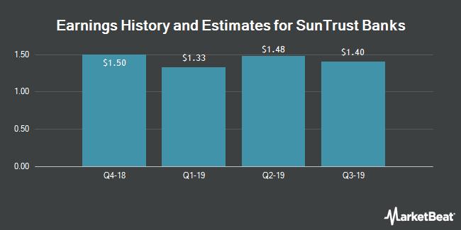 Earnings by Quarter for SunTrust Banks (NYSE:STI)