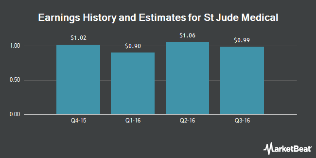 Earnings by Quarter for St Jude Medical (NYSE:STJ)