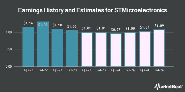 Earnings by Quarter for STMicroelectronics N.V. (NYSE:STM)