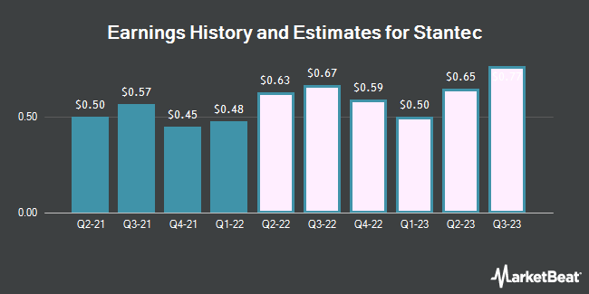 Earnings History and Estimates for Stantec (NYSE:STN)